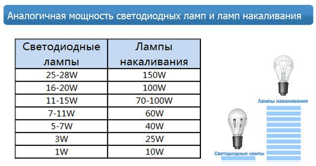Соотношение ламп накаливания и энергосберегающих таблица