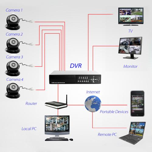 How to Configure Access DVR CCTV Cameras